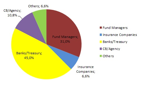 bond 2026 split by investor type