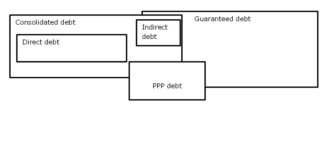 graphical representation of the debt